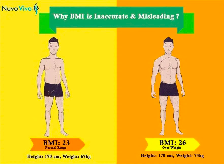 BMI-Inaccurate measure